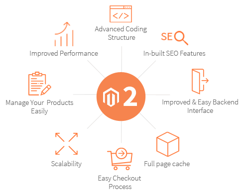 fonctions magento2